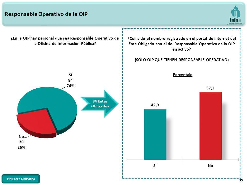 35 Responsable Operativo de la OIP ¿En la OIP hay personal que sea Responsable Operativo de la Oficina de Información Pública? 35 ¿Coincide el nombre