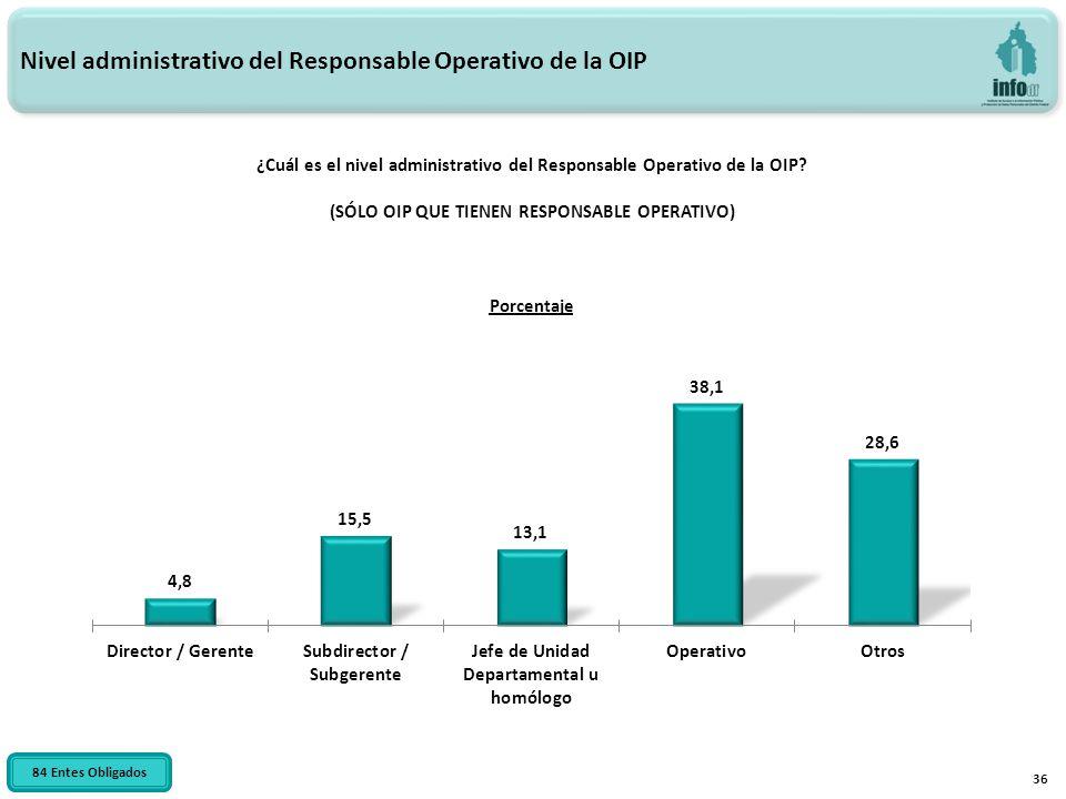 ¿Cuál es el nivel administrativo del Responsable Operativo de la OIP? (SÓLO OIP QUE TIENEN RESPONSABLE OPERATIVO) Nivel administrativo del Responsable