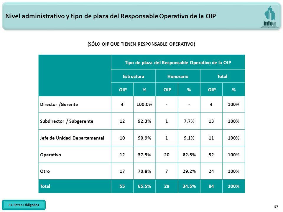 37 Nivel administrativo y tipo de plaza del Responsable Operativo de la OIP (SÓLO OIP QUE TIENEN RESPONSABLE OPERATIVO) 84 Entes Obligados Tipo de plaza del Responsable Operativo de la OIP EstructuraHonorario Total OIP% % % Director /Gerente4100.0%--4100% Subdirector / Subgerente1292.3%17.7%13100% Jefe de Unidad Departamental1090.9%19.1%11100% Operativo1237.5%2062.5%32100% Otro1770.8%729.2%24100% Total5565.5%2934.5%84100%
