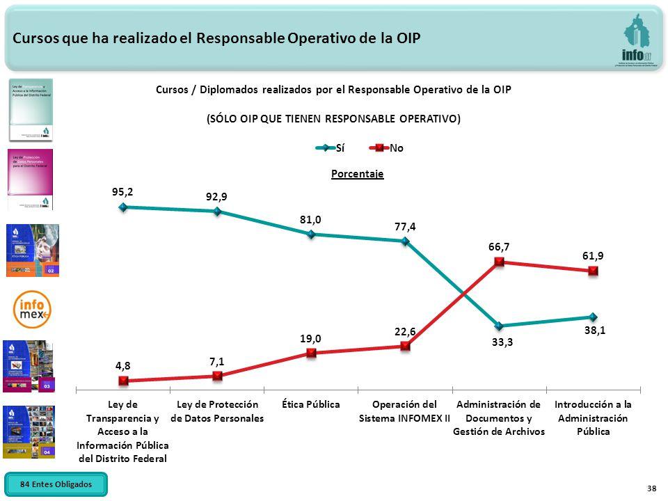 38 Cursos que ha realizado el Responsable Operativo de la OIP Cursos / Diplomados realizados por el Responsable Operativo de la OIP (SÓLO OIP QUE TIEN