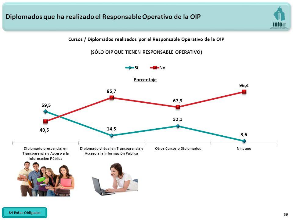 39 Diplomados que ha realizado el Responsable Operativo de la OIP Cursos / Diplomados realizados por el Responsable Operativo de la OIP (SÓLO OIP QUE
