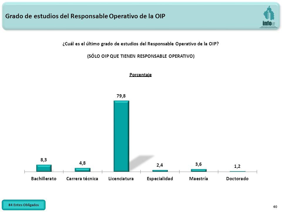 40 Grado de estudios del Responsable Operativo de la OIP ¿Cuál es el último grado de estudios del Responsable Operativo de la OIP? (SÓLO OIP QUE TIENE