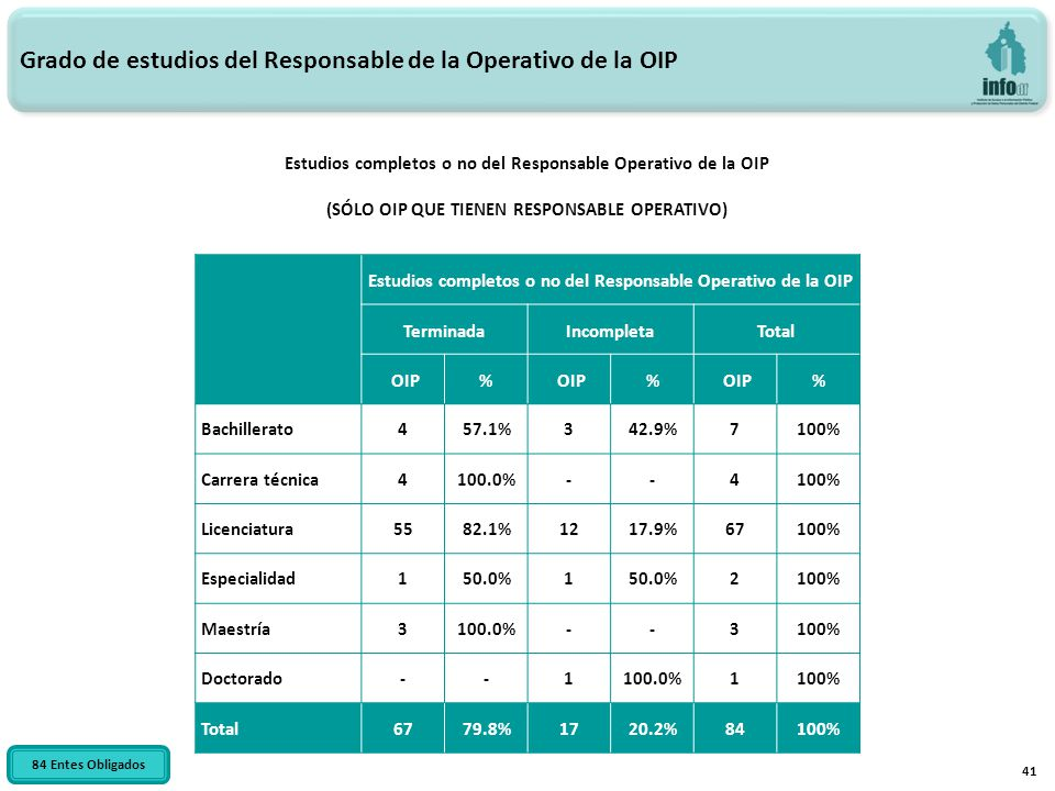 41 Estudios completos o no del Responsable Operativo de la OIP (SÓLO OIP QUE TIENEN RESPONSABLE OPERATIVO) Grado de estudios del Responsable de la Ope