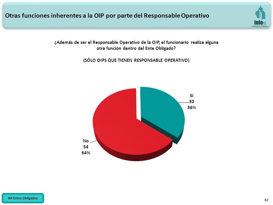 42 ¿Además de ser el Responsable Operativo de la OIP, el funcionario realiza alguna otra función dentro del Ente Obligado? (SÓLO OIPS QUE TIENEN RESPO