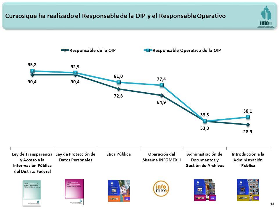 43 Cursos que ha realizado el Responsable de la OIP y el Responsable Operativo