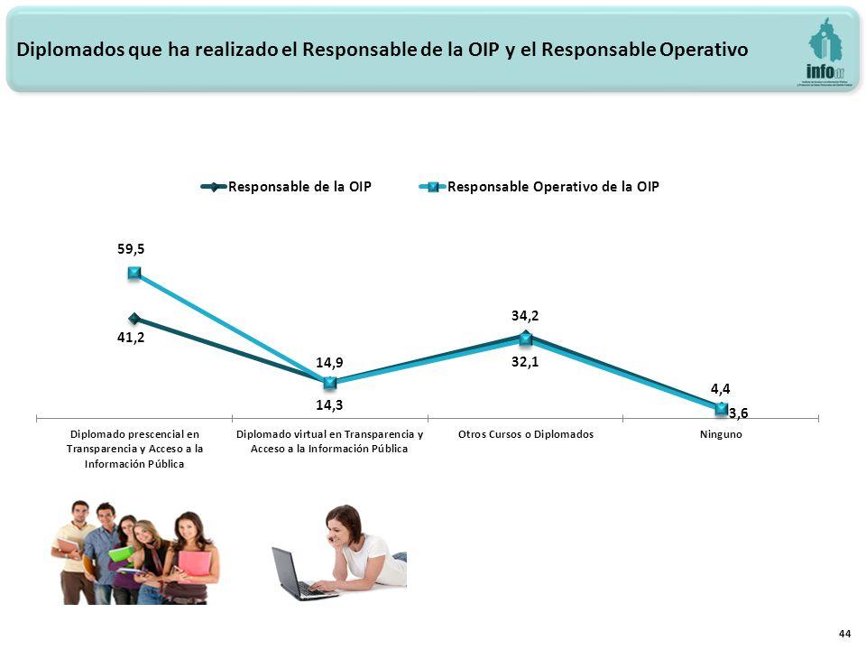 44 Diplomados que ha realizado el Responsable de la OIP y el Responsable Operativo