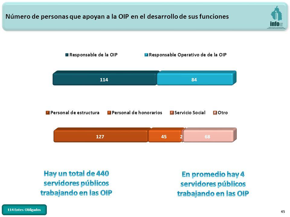 45 Número de personas que apoyan a la OIP en el desarrollo de sus funciones 114 Entes Obligados