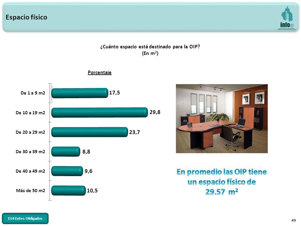 49 ¿Cuánto espacio está destinado para la OIP? (En m 2 ) Espacio físico 114 Entes Obligados