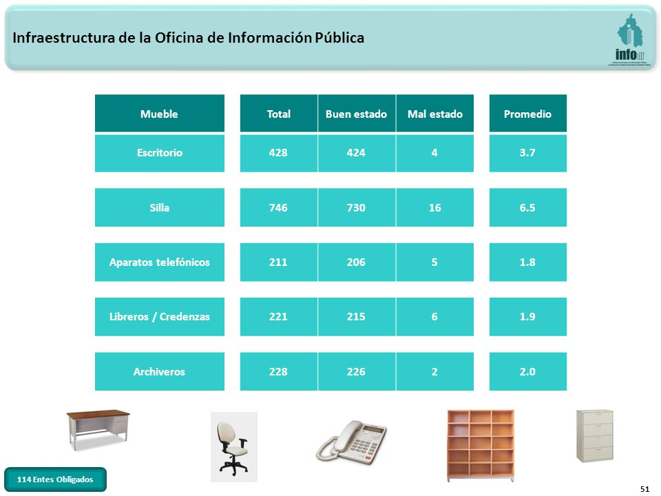 51 Infraestructura de la Oficina de Información Pública MuebleTotalBuen estadoMal estadoPromedio Escritorio42842443.7 Silla746730166.5 Aparatos telefónicos21120651.8 Libreros / Credenzas22121561.9 Archiveros22822622.0 114 Entes Obligados
