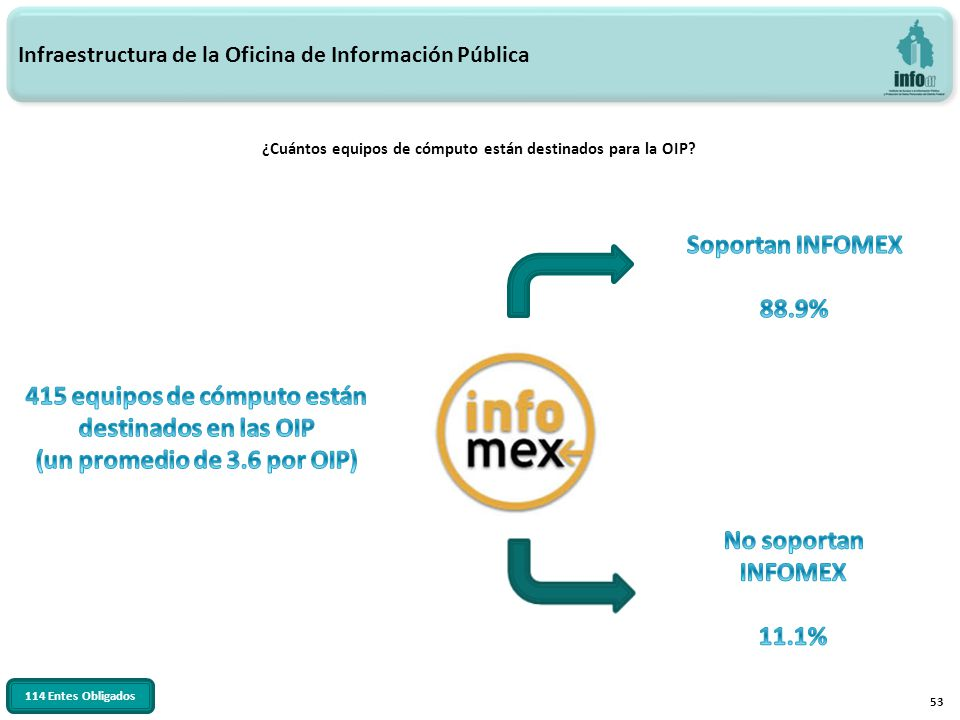 53 ¿Cuántos equipos de cómputo están destinados para la OIP? Infraestructura de la Oficina de Información Pública 114 Entes Obligados