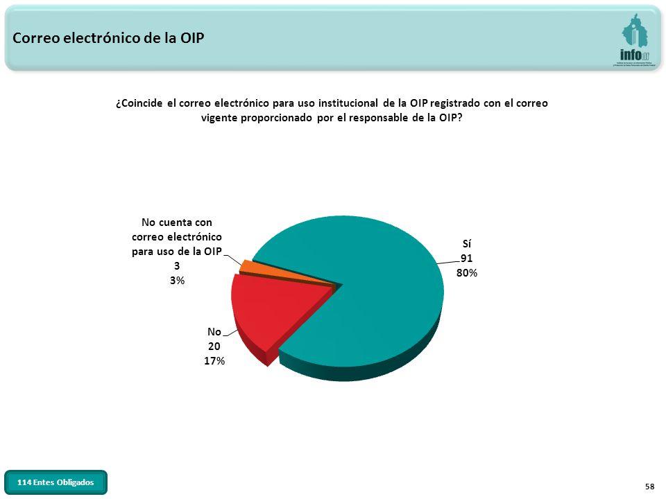 58 ¿Coincide el correo electrónico para uso institucional de la OIP registrado con el correo vigente proporcionado por el responsable de la OIP? Corre