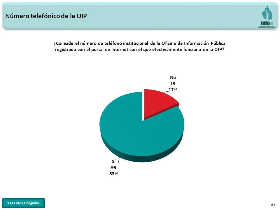 61 ¿Coincide el número de teléfono institucional de la Oficina de Información Pública registrado con el portal de internet con el que efectivamente funciona en la OIP.