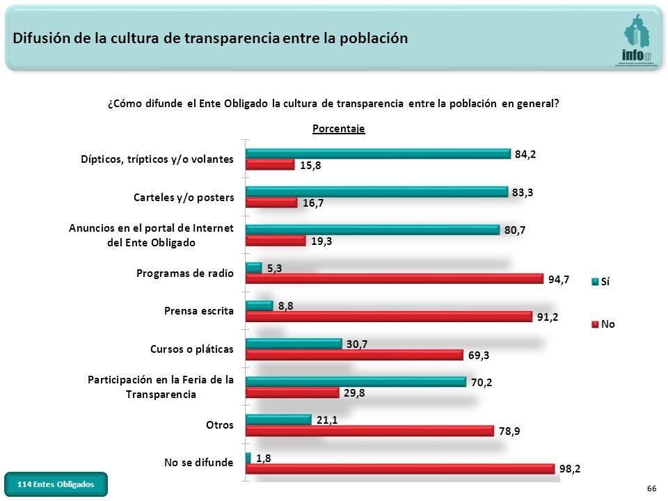 66 ¿Cómo difunde el Ente Obligado la cultura de transparencia entre la población en general? Difusión de la cultura de transparencia entre la població