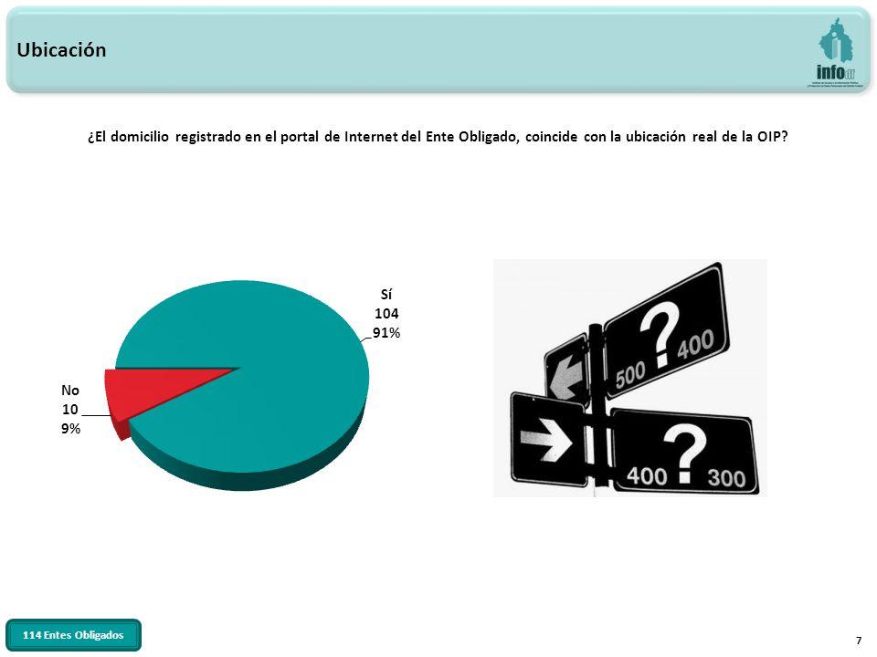 7 Ubicación ¿El domicilio registrado en el portal de Internet del Ente Obligado, coincide con la ubicación real de la OIP? 114 Entes Obligados