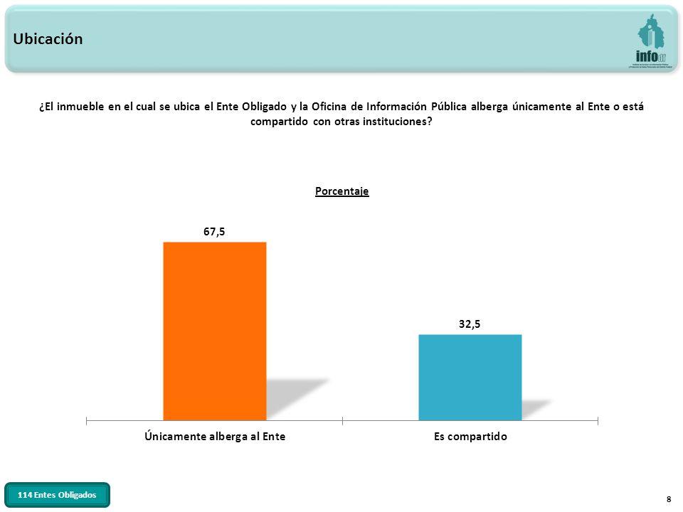 29 Tipo de plaza del Responsable de la OIP EstructuraHonorario Total OIP% % % Director General /Ejecutivo1493.3%16.7%15100% Director /Gerente19100.0%--19100% Subdirector / Subgerente1990.5%29.5%21100% Jefe de Unidad Departamental1995.0%15.0%20100% Operativo233.3%466.7%6100% Otro3090.9%39.1%33100% Total10390.4%119.6%114100% Nivel administrativo y tipo de plaza 114 Entes Obligados