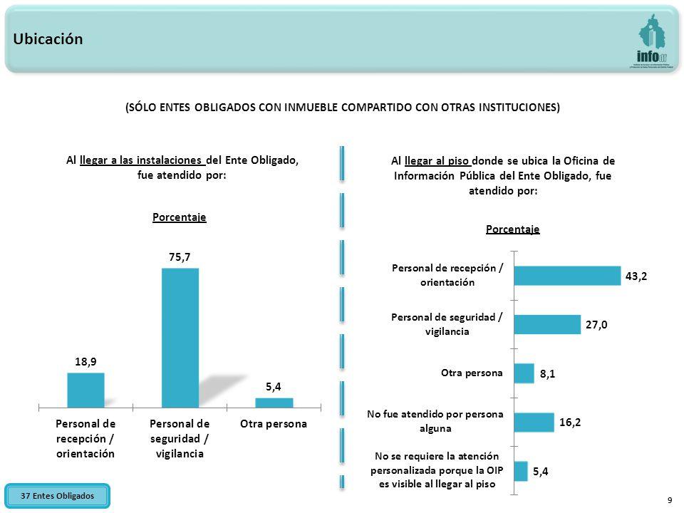 30 Cursos que ha realizado el Responsable de la OIP Cursos / Diplomados realizados por el Responsable de la OIP 114 Entes Obligados
