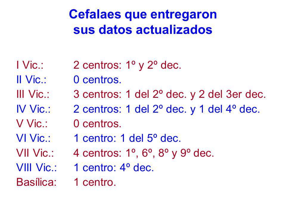 Cefalaes que entregaron sus datos actualizados I Vic.: 2 centros: 1º y 2º dec.