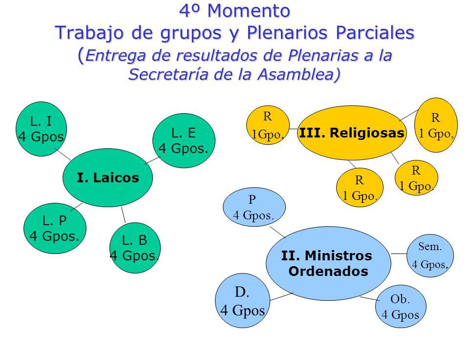 4º Momento Trabajo de grupos y Plenarios Parciales ( Entrega de resultados de Plenarias a la Secretaría de la Asamblea) I. Laicos L. I 4 Gpos L. P 4 G