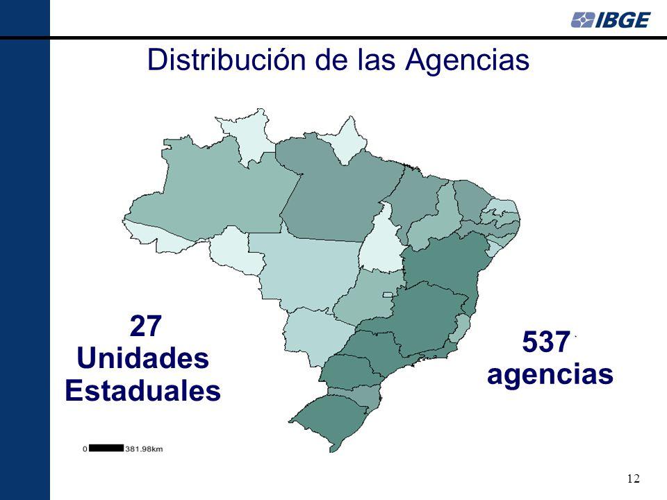 12 Distribución de las Agencias 27 Unidades Estaduales 537 agencias
