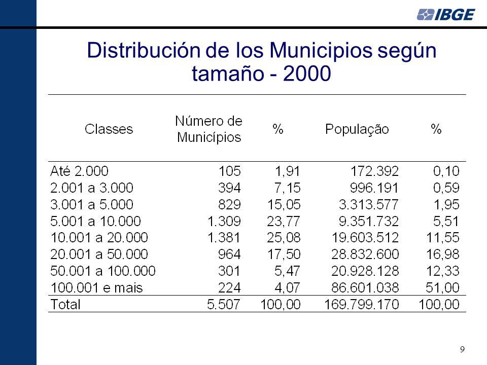 9 Distribución de los Municipios según tamaño - 2000