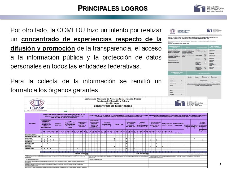 7 P RINCIPALES LOGROS Por otro lado, la COMEDU hizo un intento por realizar un concentrado de experiencias respecto de la difusión y promoción de la t