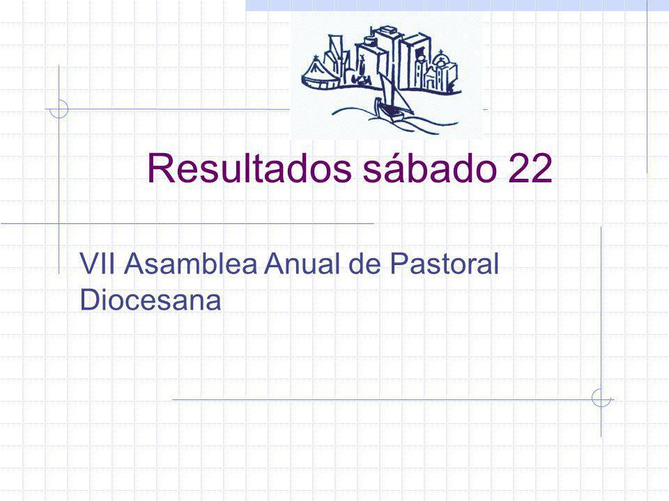 Resultados sábado 22 VII Asamblea Anual de Pastoral Diocesana