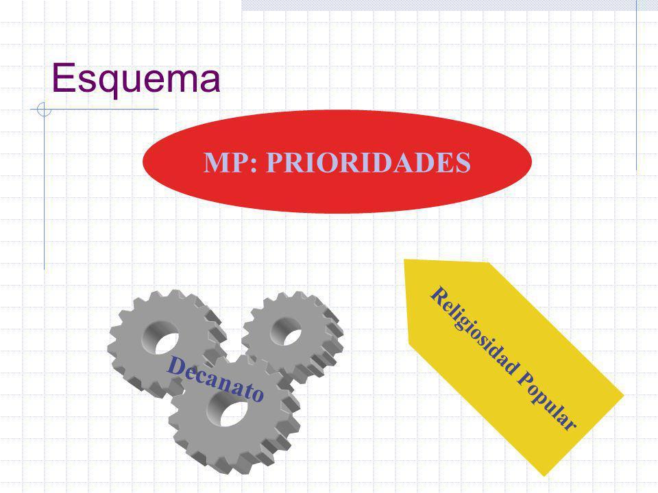 Esquema Decanato MP: PRIORIDADES Religiosidad Popular