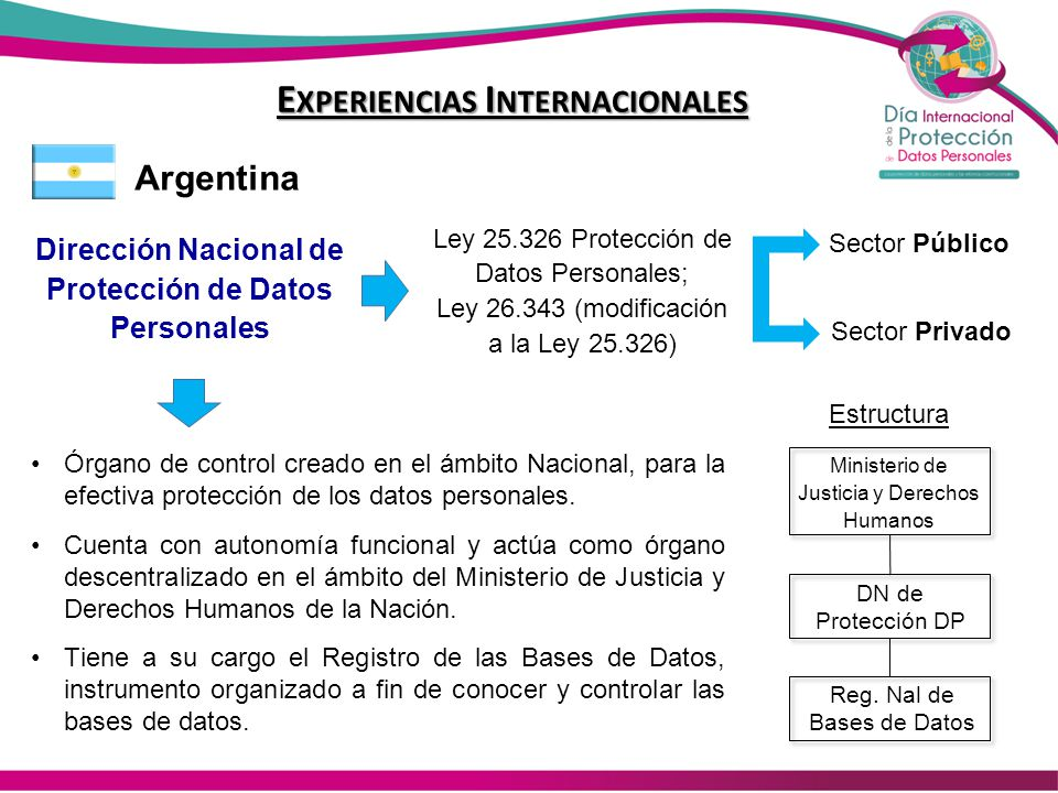 E XPERIENCIAS I NTERNACIONALES Argentina Dirección Nacional de Protección de Datos Personales Ley 25.326 Protección de Datos Personales; Ley 26.343 (m