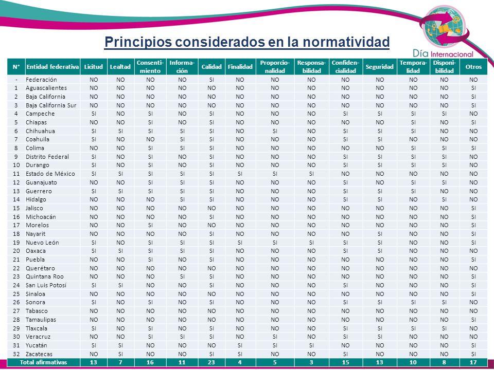 D ATOS PERSONALES EN POSESIÓN DE PARTICULARES Organismo unipersonal DOS Consejos consultivos 1.