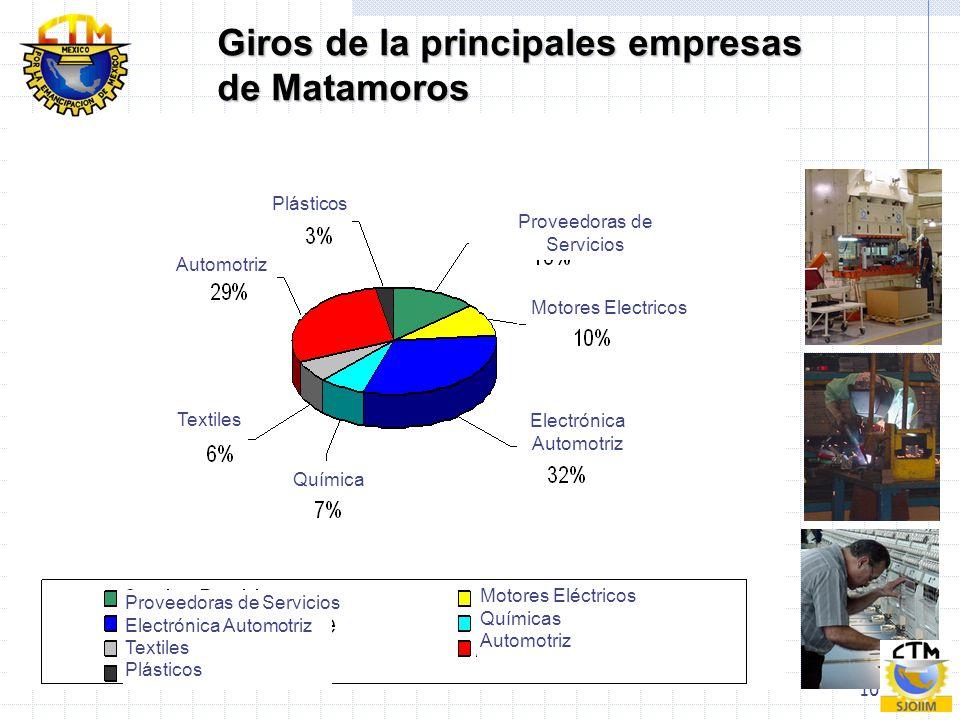 10 Giros de la principales empresas de Matamoros Proveedoras de Servicios Electrónica Automotriz Textiles Plásticos Motores Eléctricos Químicas Automo
