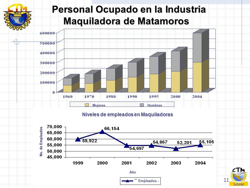 11 Personal Ocupado en la Industria Maquiladora de Matamoros Personal Ocupado en la Industria Maquiladora de Matamoros Niveles de empleados en Maquila