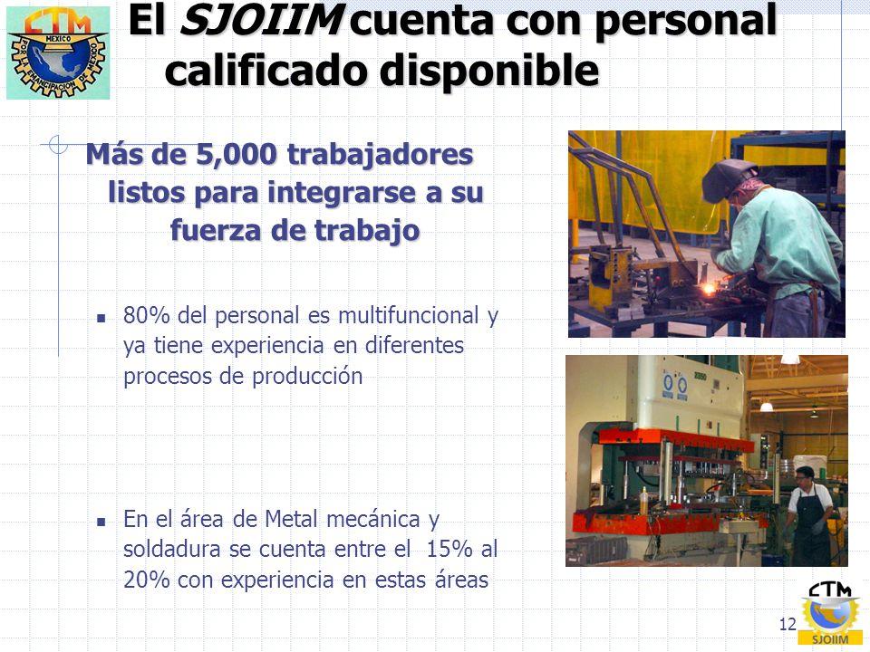 12 El SJOIIM cuenta con personal calificado disponible Más de 5,000 trabajadores listos para integrarse a su fuerza de trabajo 80% del personal es mul