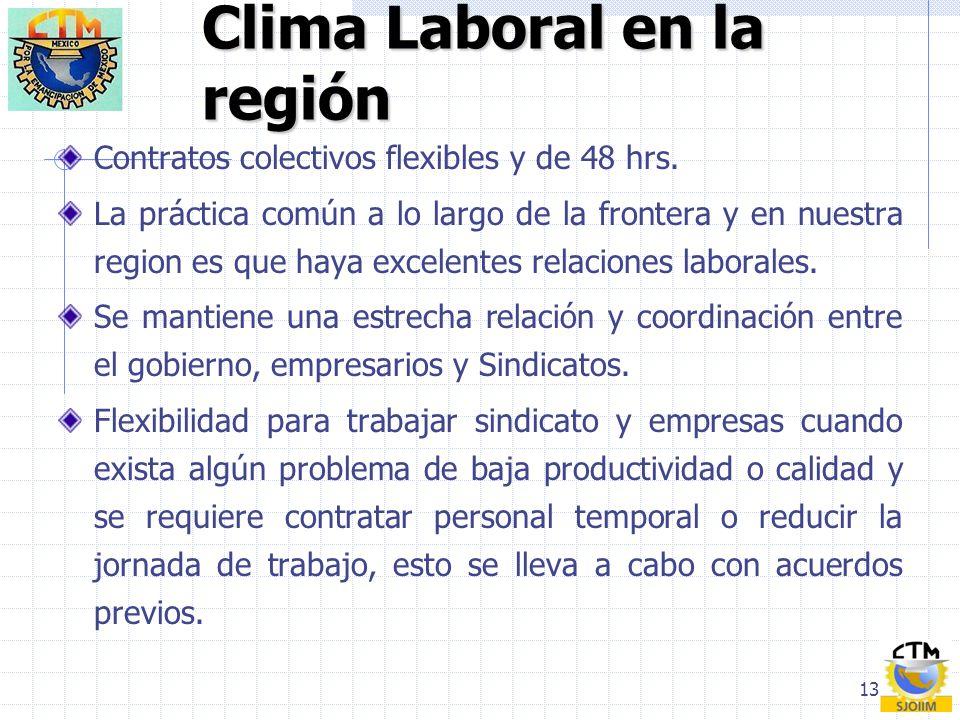 13 Clima Laboral en la región Contratos colectivos flexibles y de 48 hrs. La práctica común a lo largo de la frontera y en nuestra region es que haya