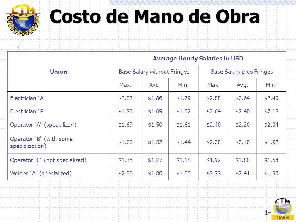14 Costo de Mano de Obra Costo de Mano de Obra Union Average Hourly Salaries in USD Base Salary without FringesBase Salary plus Fringes Max.Avg.Min.Ma