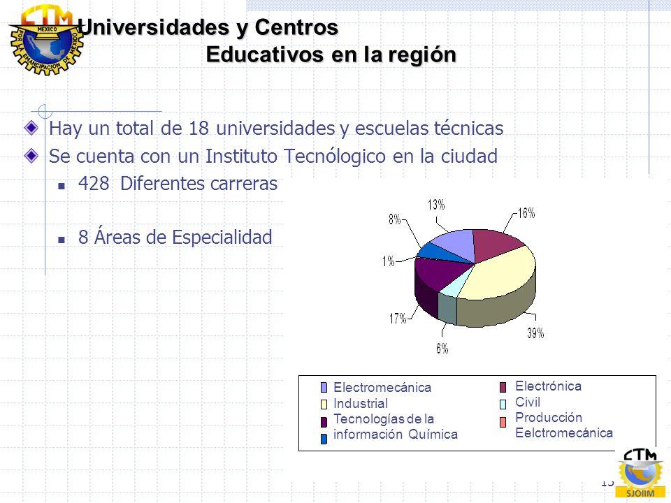 15 Universidades y Centros Educativos en la región Universidades y Centros Educativos en la región Hay un total de 18 universidades y escuelas técnica