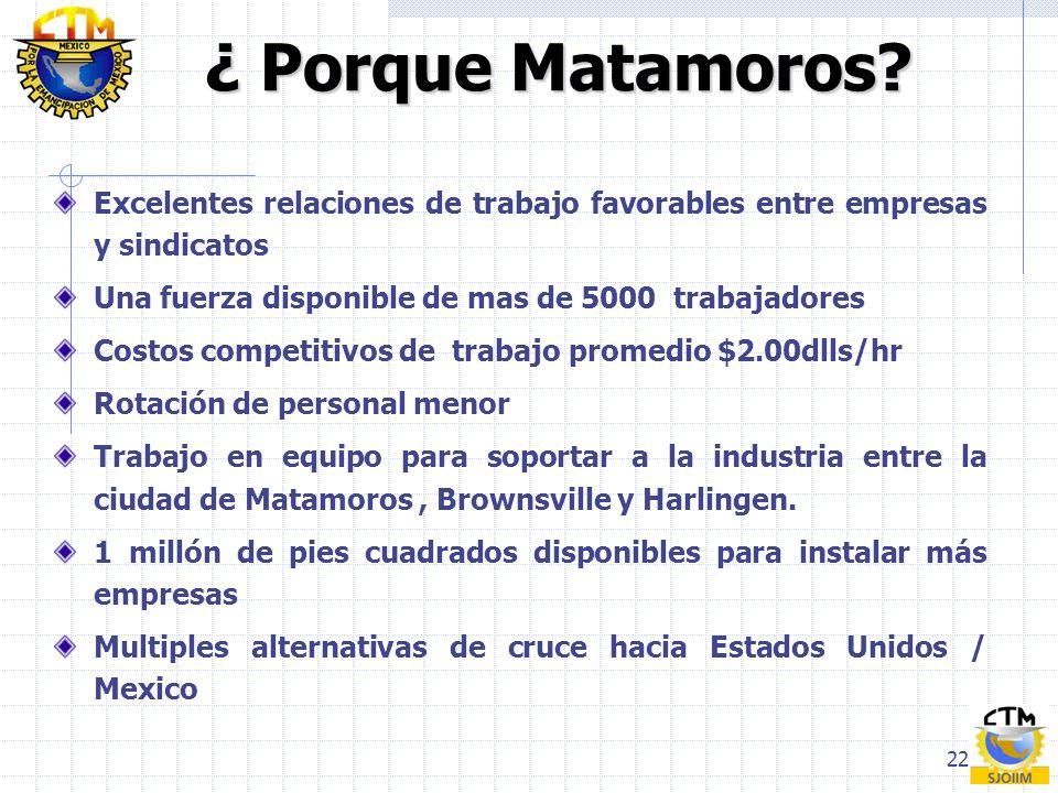 22 ¿ Porque Matamoros? Excelentes relaciones de trabajo favorables entre empresas y sindicatos Una fuerza disponible de mas de 5000 trabajadores Costo