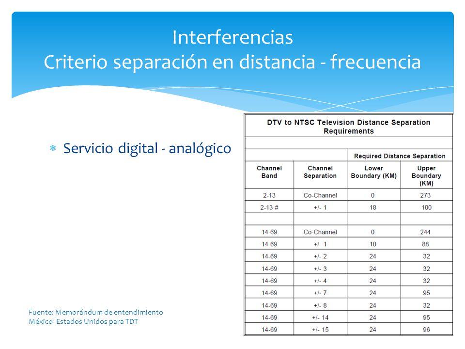 Servicio digital - analógico Interferencias Criterio separación en distancia - frecuencia Fuente: Memorándum de entendimiento México- Estados Unidos p