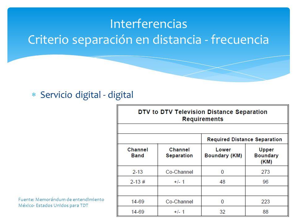 Servicio digital - digital Interferencias Criterio separación en distancia - frecuencia Fuente: Memorándum de entendimiento México- Estados Unidos par