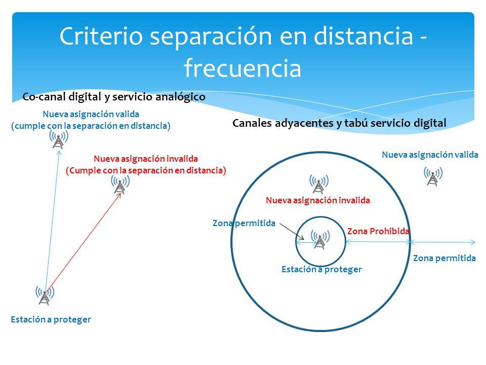Criterio separación en distancia - frecuencia Zona Prohibida Nueva asignación valida Nueva asignación invalida Estación a proteger Zona permitida Esta