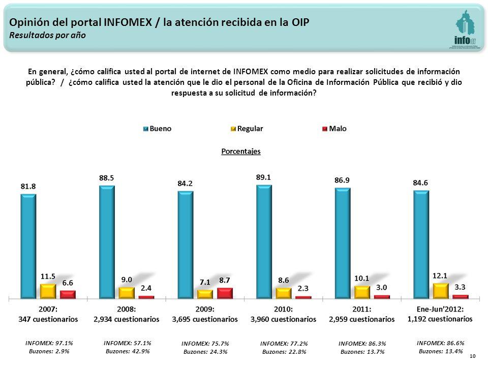 Opinión del portal INFOMEX / la atención recibida en la OIP Resultados por año 10 INFOMEX: 97.1% Buzones: 2.9% INFOMEX: 57.1% Buzones: 42.9% INFOMEX: 75.7% Buzones: 24.3% En general, ¿cómo califica usted al portal de internet de INFOMEX como medio para realizar solicitudes de información pública.