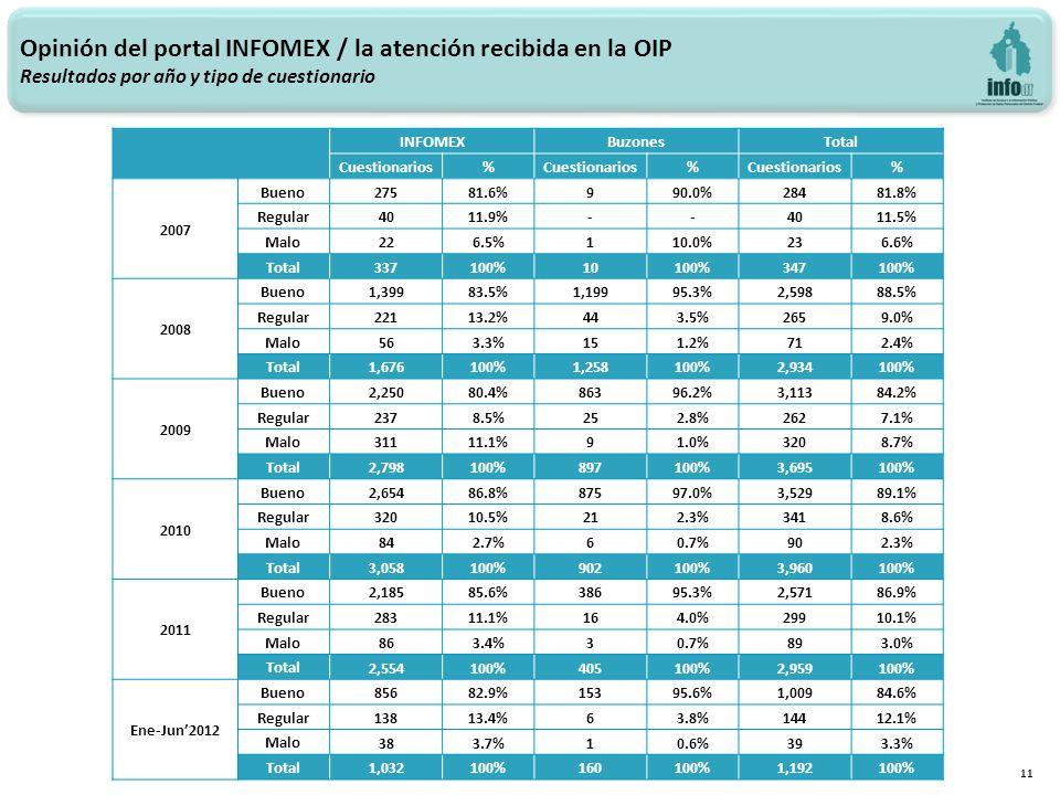 Opinión del portal INFOMEX / la atención recibida en la OIP Resultados por año y tipo de cuestionario 11 INFOMEXBuzonesTotal Cuestionarios% % % 2007 Bueno 27581.6%990.0%28481.8% Regular 4011.9%--4011.5% Malo 226.5%110.0%236.6% Total 337100%10100%347100% 2008 Bueno 1,39983.5%1,19995.3%2,59888.5% Regular 22113.2%443.5%2659.0% Malo 563.3%151.2%712.4% Total 1,676100%1,258100%2,934100% 2009 Bueno 2,25080.4%86396.2%3,11384.2% Regular 2378.5%252.8%2627.1% Malo 31111.1%91.0%3208.7% Total 2,798100%897100%3,695100% 2010 Bueno 2,65486.8%87597.0%3,52989.1% Regular 32010.5%212.3%3418.6% Malo 842.7%60.7%902.3% Total 3,058100%902100%3,960100% 2011 Bueno 2,18585.6%38695.3%2,57186.9% Regular 28311.1%164.0%29910.1% Malo 863.4%30.7%893.0% Total 2,554100%405100%2,959100% Ene-Jun2012 Bueno 85682.9%15395.6%1,00984.6% Regular 13813.4%63.8%14412.1% Malo 383.7%10.6%393.3% Total 1,032100%160100%1,192100%