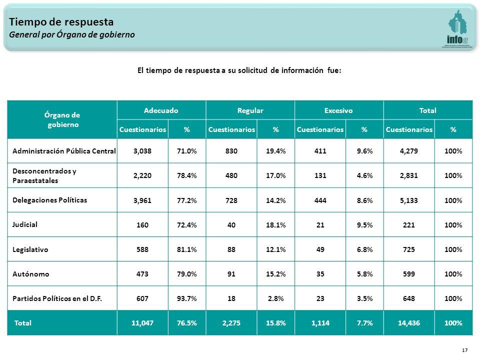 17 Tiempo de respuesta General por Órgano de gobierno Órgano de gobierno AdecuadoRegularExcesivoTotal Cuestionarios% % % % Administración Pública Central 3,03871.0%83019.4%4119.6%4,279100% Desconcentrados y Paraestatales 2,22078.4%48017.0%1314.6%2,831100% Delegaciones Políticas 3,96177.2%72814.2%4448.6%5,133100% Judicial 16072.4%4018.1%219.5%221100% Legislativo 58881.1%8812.1%496.8%725100% Autónomo 47379.0%9115.2%355.8%599100% Partidos Políticos en el D.F.