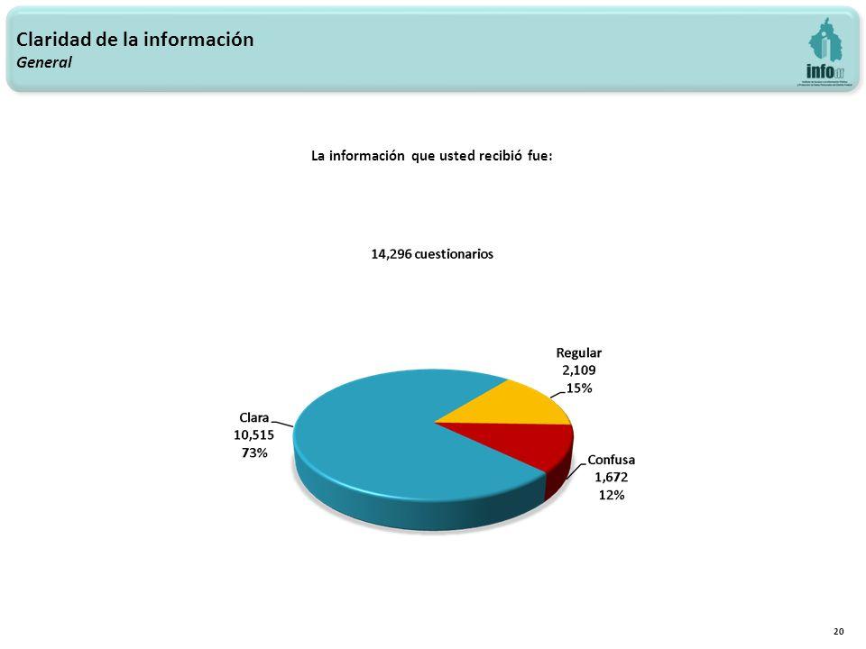 20 La información que usted recibió fue: Claridad de la información General