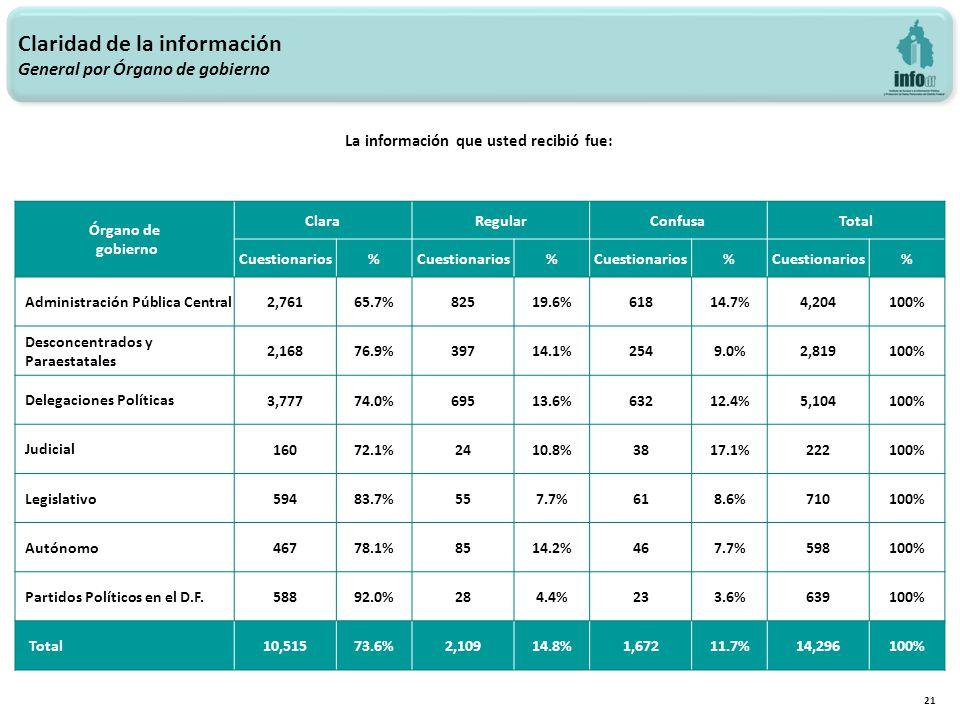 Claridad de la información General por Órgano de gobierno 21 La información que usted recibió fue: Órgano de gobierno ClaraRegularConfusaTotal Cuestionarios% % % % Administración Pública Central 2,76165.7%82519.6%61814.7%4,204100% Desconcentrados y Paraestatales 2,16876.9%39714.1%2549.0%2,819100% Delegaciones Políticas 3,77774.0%69513.6%63212.4%5,104100% Judicial 16072.1%2410.8%3817.1%222100% Legislativo 59483.7%557.7%618.6%710100% Autónomo 46778.1%8514.2%467.7%598100% Partidos Políticos en el D.F.