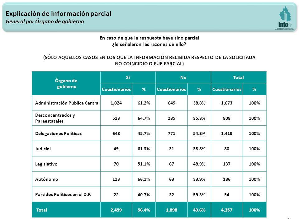 Explicación de información parcial General por Órgano de gobierno 29 Órgano de gobierno SíNoTotal Cuestionarios% % % Administración Pública Central 1,02461.2%64938.8%1,673100% Desconcentrados y Paraestatales 52364.7%28535.3%808100% Delegaciones Políticas 64845.7%77154.3%1,419100% Judicial 4961.3%3138.8%80100% Legislativo 7051.1%6748.9%137100% Autónomo 12366.1%6333.9%186100% Partidos Políticos en el D.F.