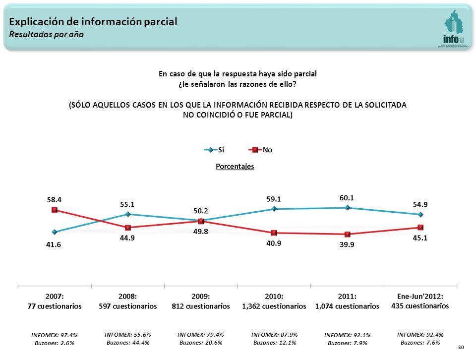 Explicación de información parcial Resultados por año 30 INFOMEX: 97.4% Buzones: 2.6% INFOMEX: 55.6% Buzones: 44.4% INFOMEX: 79.4% Buzones: 20.6% INFOMEX: 87.9% Buzones: 12.1% INFOMEX: 92.1% Buzones: 7.9% En caso de que la respuesta haya sido parcial ¿le señalaron las razones de ello.