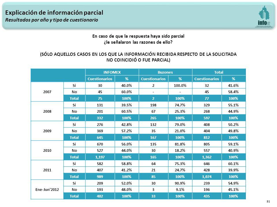 Explicación de información parcial Resultados por año y tipo de cuestionario 31 INFOMEXBuzonesTotal Cuestionarios% % % 2007 Sí3040.0%2100.0%3241.6% No4560.0%--4558.4% Total 75100%2 77100% 2008 Sí13139.5%19874.7%32955.1% No20160.5%6725.3%26844.9% Total 332100%265100%597100% 2009 Sí27642.8%13279.0%40850.2% No36957.2%3521.0%40449.8% Total 645100%167100%812100% 2010 Sí67056.0%13581.8%80559.1% No52744.0%3018.2%55740.9% Total 1,197100%165100%1,362100% 2011 Sí58258.8%6475.3%64660.1% No40741.2%2124.7%42839.9% Total 989100%85100%1,074100% Ene-Jun2012 Sí20952.0%3090.9%23954.9% No19348.0%39.1%19645.1% Total 402100%33100%435100% En caso de que la respuesta haya sido parcial ¿le señalaron las razones de ello.