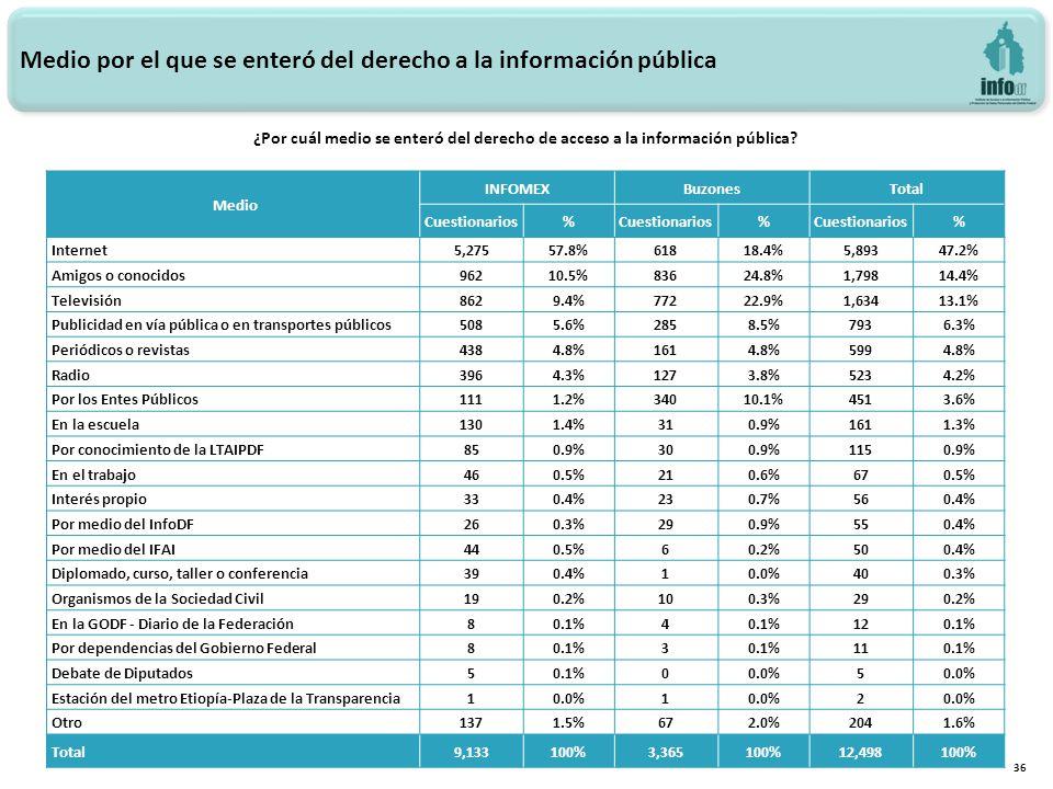 Medio por el que se enteró del derecho a la información pública 36 Medio INFOMEXBuzonesTotal Cuestionarios% % % Internet5,27557.8%61818.4%5,89347.2% Amigos o conocidos96210.5%83624.8%1,79814.4% Televisión8629.4%77222.9%1,63413.1% Publicidad en vía pública o en transportes públicos5085.6%2858.5%7936.3% Periódicos o revistas4384.8%1614.8%5994.8% Radio3964.3%1273.8%5234.2% Por los Entes Públicos1111.2%34010.1%4513.6% En la escuela1301.4%310.9%1611.3% Por conocimiento de la LTAIPDF850.9%300.9%1150.9% En el trabajo460.5%210.6%670.5% Interés propio330.4%230.7%560.4% Por medio del InfoDF260.3%290.9%550.4% Por medio del IFAI440.5%60.2%500.4% Diplomado, curso, taller o conferencia390.4%10.0%400.3% Organismos de la Sociedad Civil190.2%100.3%290.2% En la GODF - Diario de la Federación80.1%4 120.1% Por dependencias del Gobierno Federal80.1%3 110.1% Debate de Diputados50.1%00.0%5 Estación del metro Etiopía-Plaza de la Transparencia10.0%1 2 Otro1371.5%672.0%2041.6% Total 9,133100%3,365100%12,498100% ¿Por cuál medio se enteró del derecho de acceso a la información pública