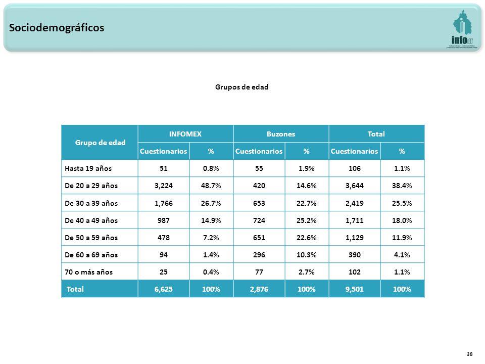 38 Grupos de edad Sociodemográficos Grupo de edad INFOMEXBuzonesTotal Cuestionarios% % % Hasta 19 años510.8%551.9%1061.1% De 20 a 29 años3,22448.7%42014.6%3,64438.4% De 30 a 39 años1,76626.7%65322.7%2,41925.5% De 40 a 49 años98714.9%72425.2%1,71118.0% De 50 a 59 años4787.2%65122.6%1,12911.9% De 60 a 69 años941.4%29610.3%3904.1% 70 o más años250.4%772.7%1021.1% Total6,625100%2,876100%9,501100%
