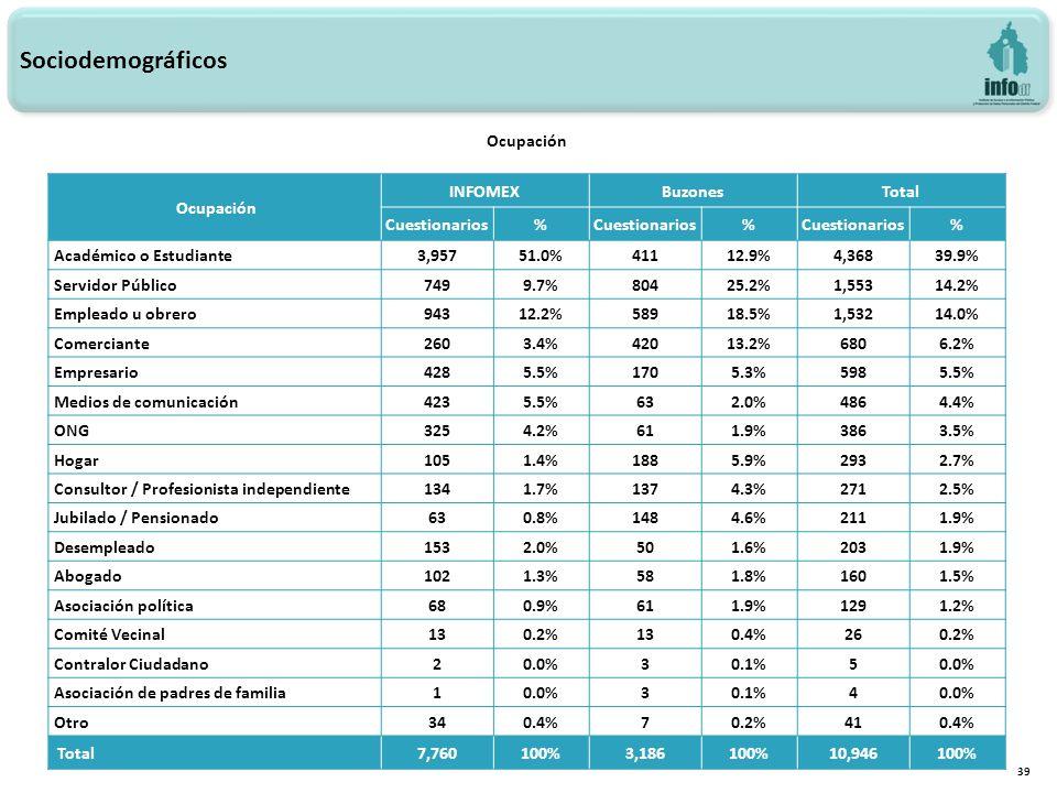 39 Ocupación Sociodemográficos Ocupación INFOMEXBuzonesTotal Cuestionarios% % % Académico o Estudiante3,95751.0%41112.9%4,36839.9% Servidor Público7499.7%80425.2%1,55314.2% Empleado u obrero94312.2%58918.5%1,53214.0% Comerciante2603.4%42013.2%6806.2% Empresario4285.5%1705.3%5985.5% Medios de comunicación4235.5%632.0%4864.4% ONG3254.2%611.9%3863.5% Hogar1051.4%1885.9%2932.7% Consultor / Profesionista independiente1341.7%1374.3%2712.5% Jubilado / Pensionado630.8%1484.6%2111.9% Desempleado1532.0%501.6%2031.9% Abogado1021.3%581.8%1601.5% Asociación política680.9%611.9%1291.2% Comité Vecinal130.2%130.4%260.2% Contralor Ciudadano20.0%30.1%50.0% Asociación de padres de familia10.0%30.1%40.0% Otro340.4%70.2%410.4% Total7,760100%3,186100%10,946100%